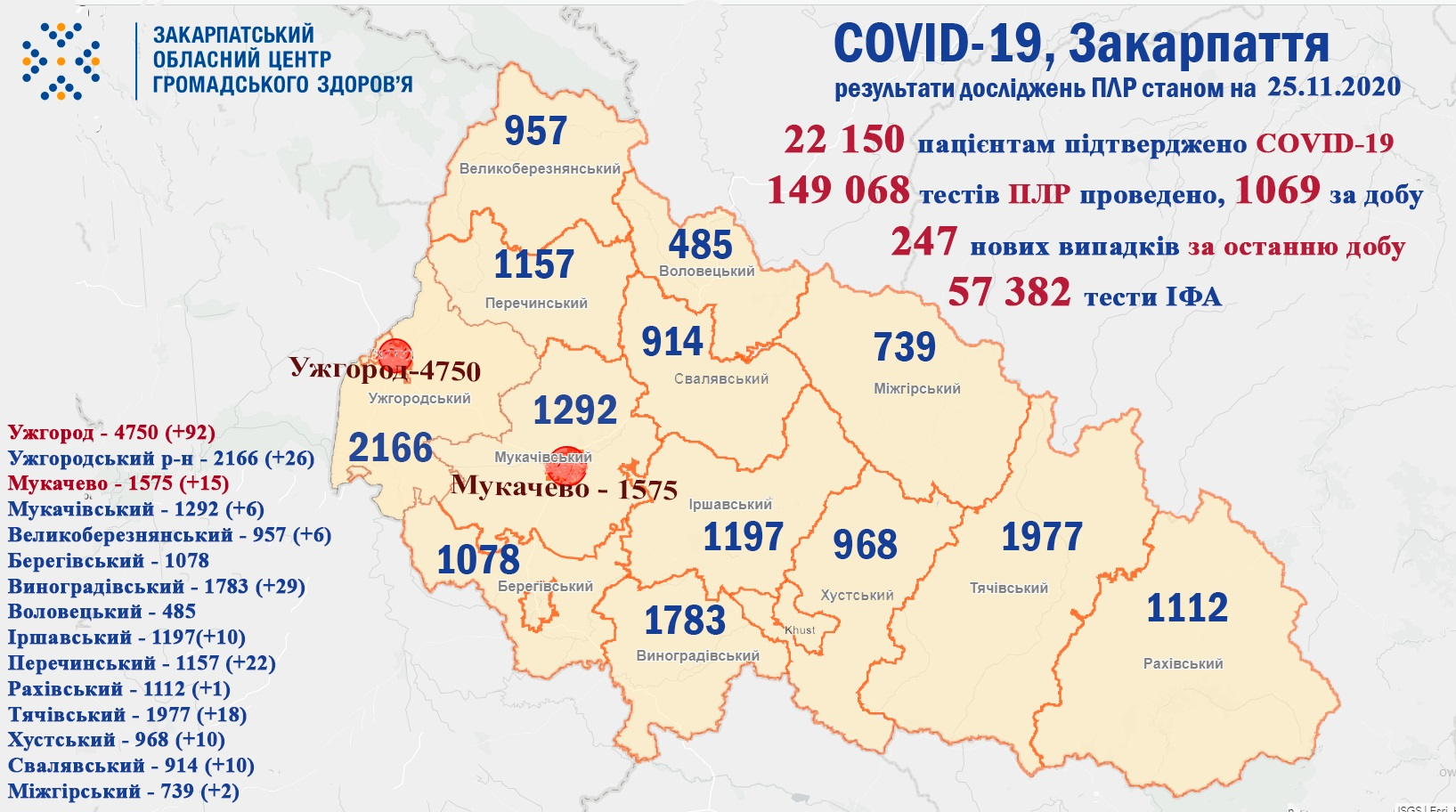 247 випадків COVID-19 виявлено на Закарпатті за добу та 2 пацієнтів померло