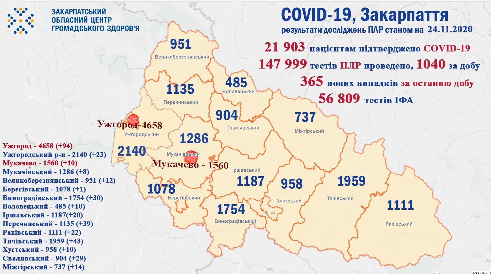 365 випадків COVID-19 виявили на Закарпатті за добу та 3 пацієнтів померло