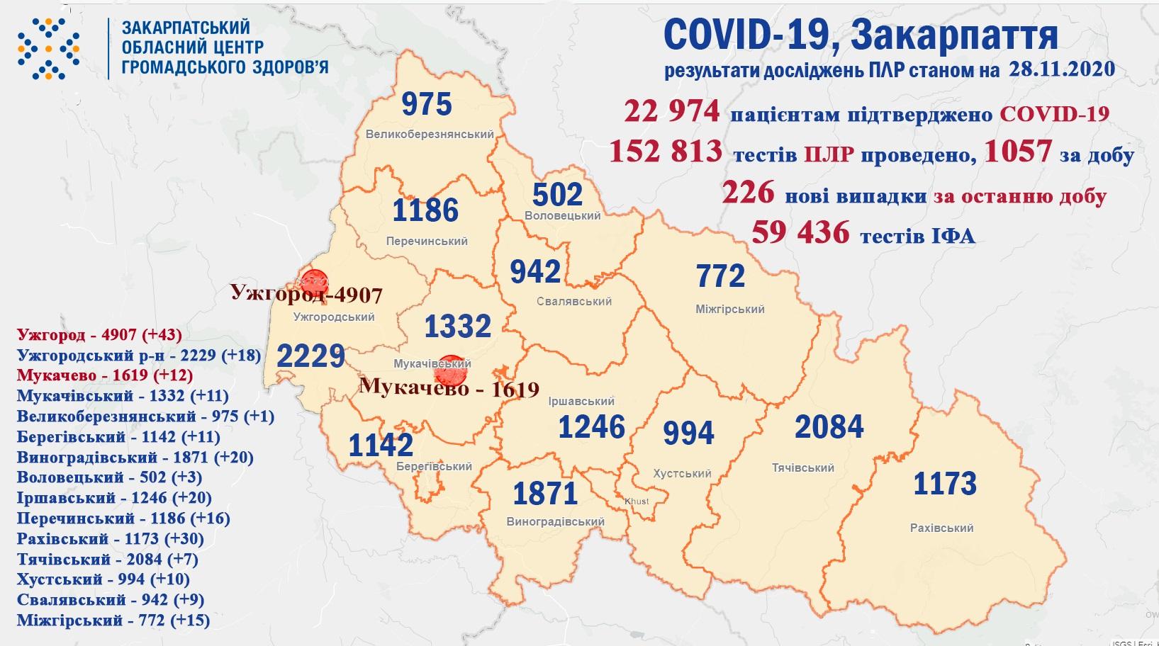 226 випадків  COVID-19 виявлено на Закарпатті за добу та 5 пацієнтів померло