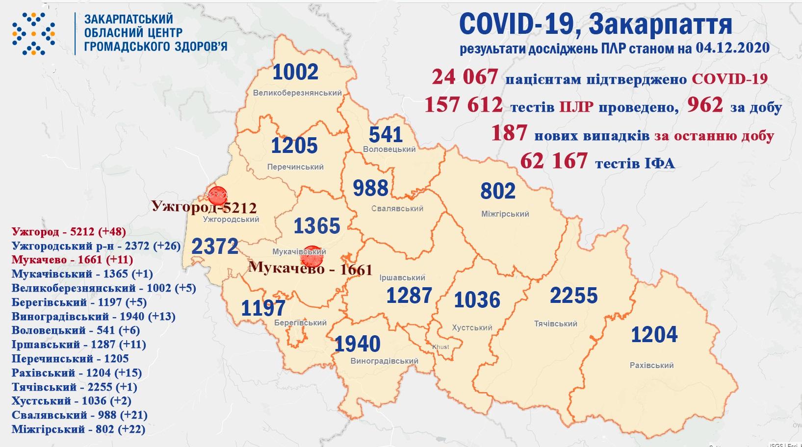 187 випадків COVID-19 виявлено на Закарпатті за добу та 4 пацієнтів померло