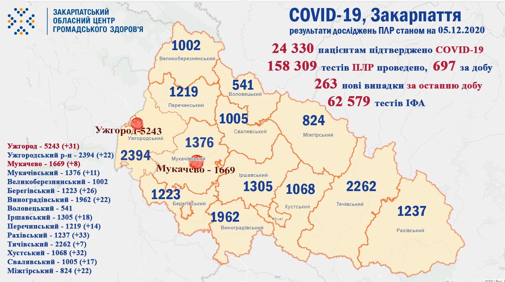 263 випадки COVID-19 виявлено на Закарпатті за добу та 4 пацієнтів померло